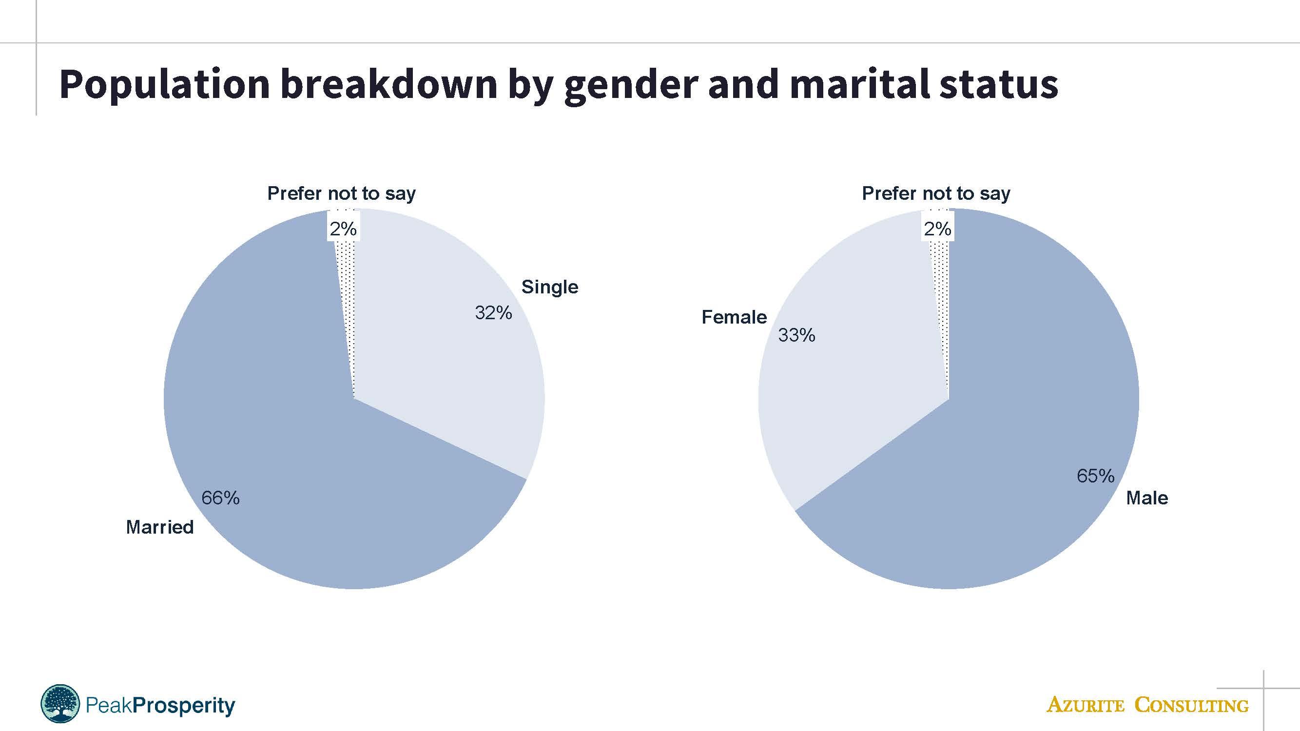 PP population by gender & marital status