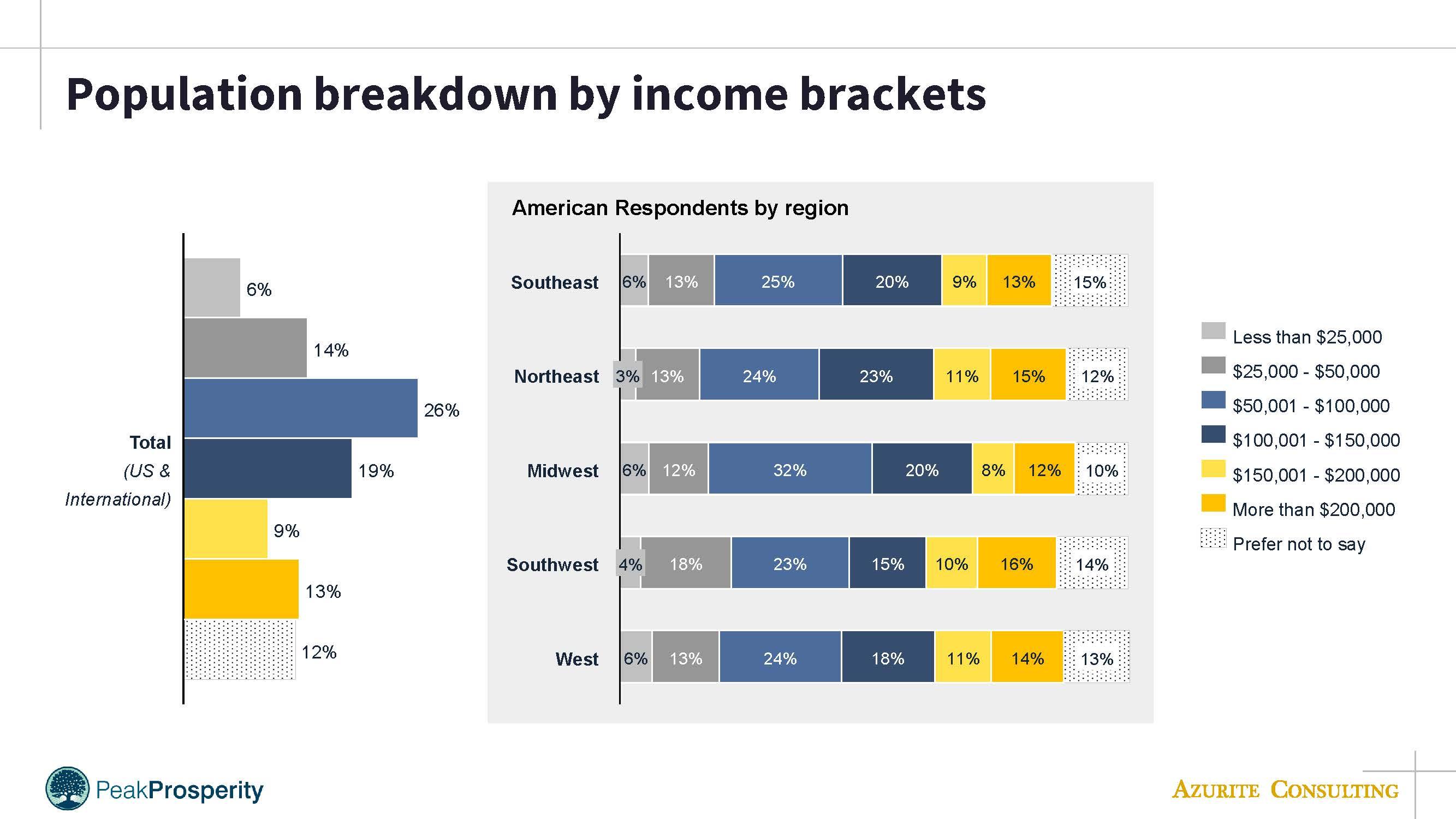 PP income distribution
