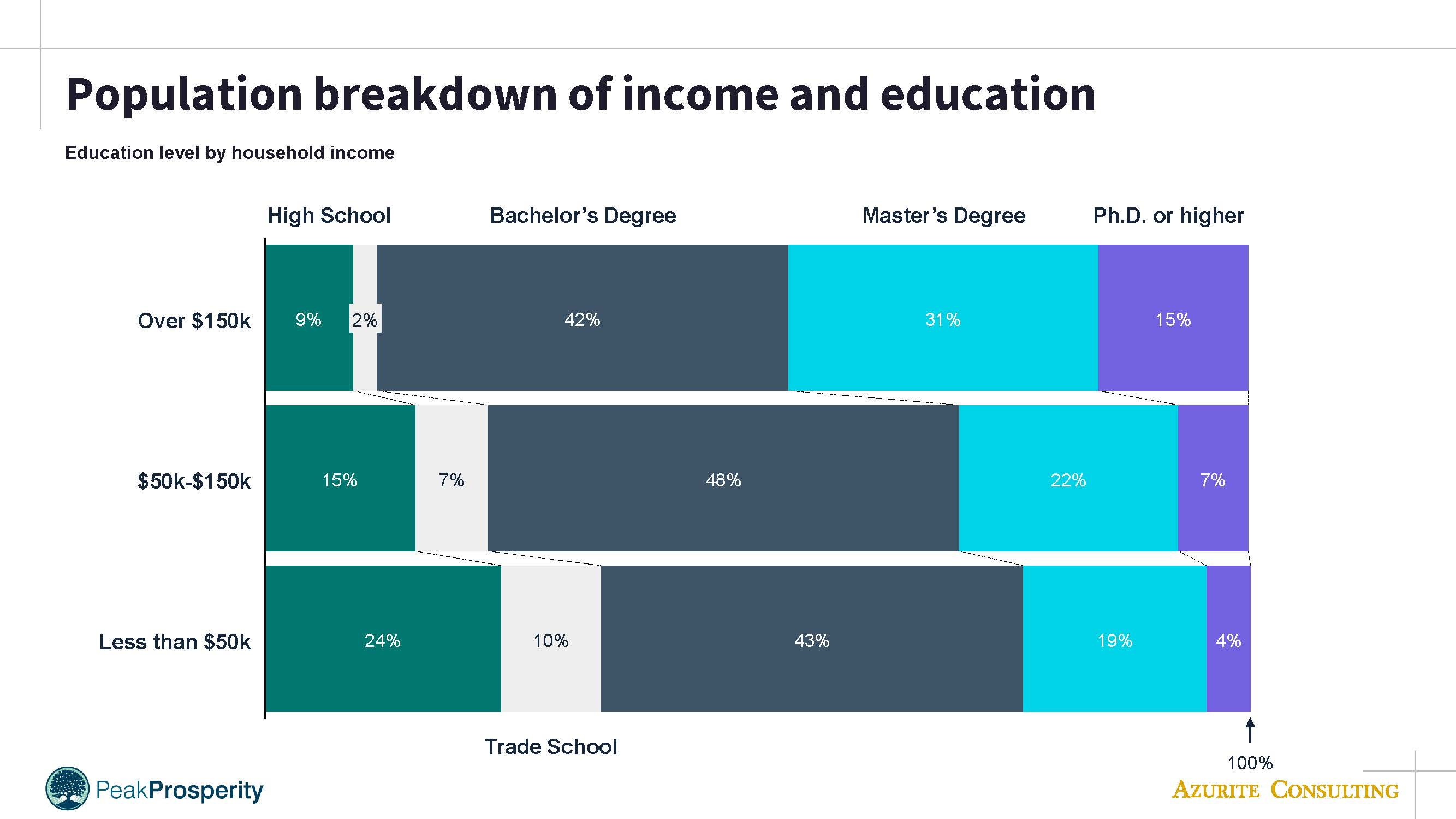 PP income & education