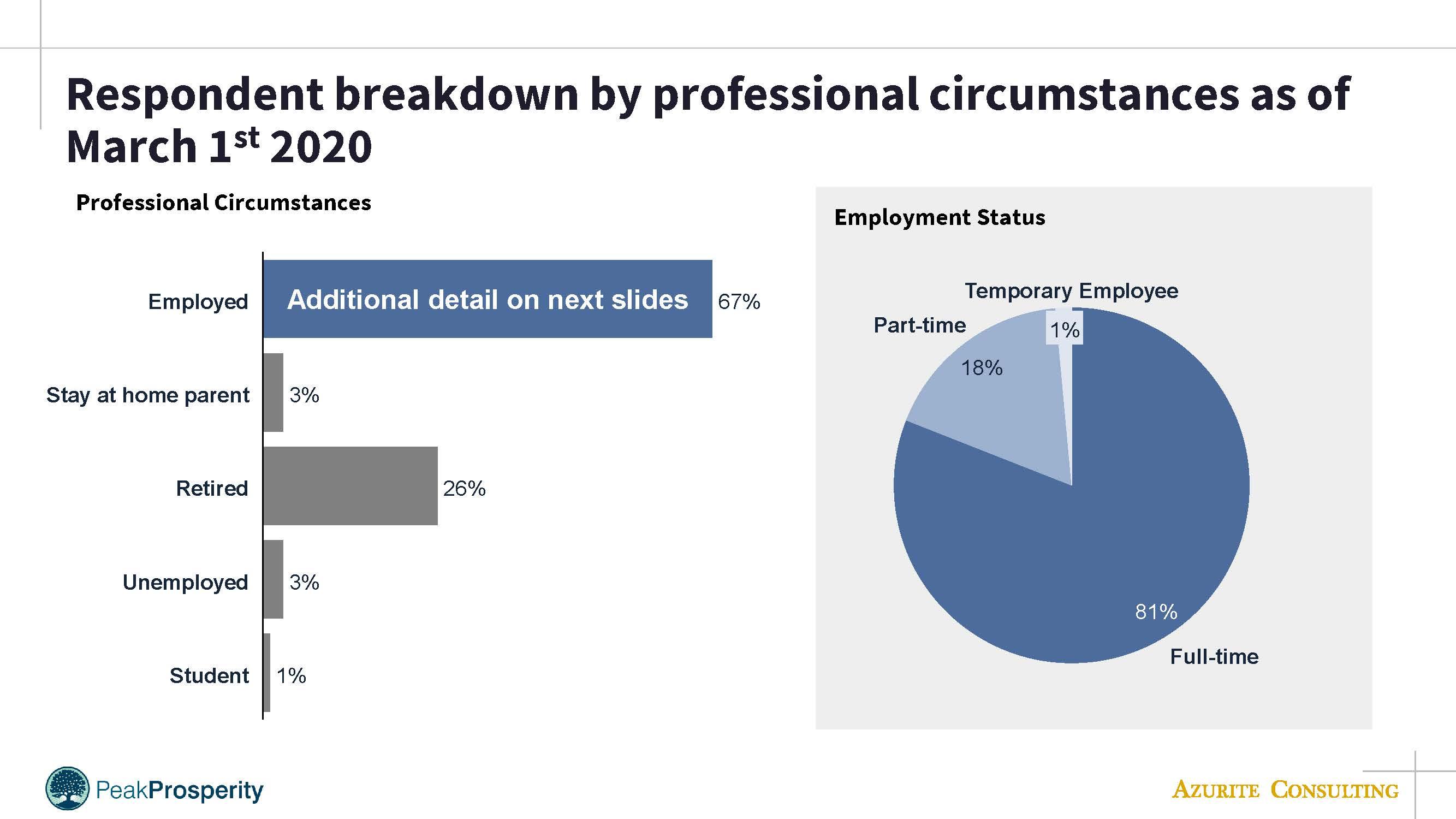 PP employment