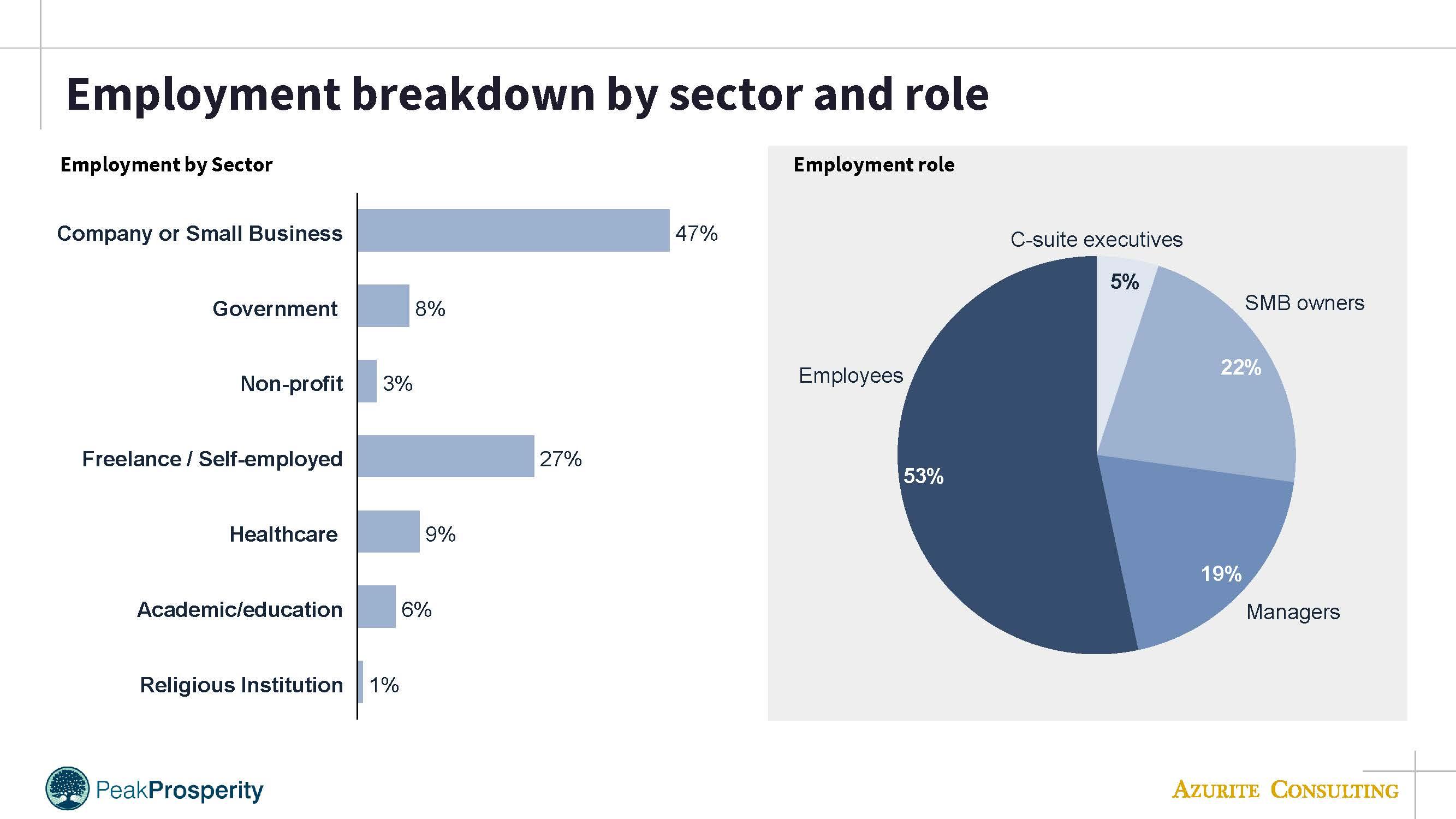 PP employment breakdown
