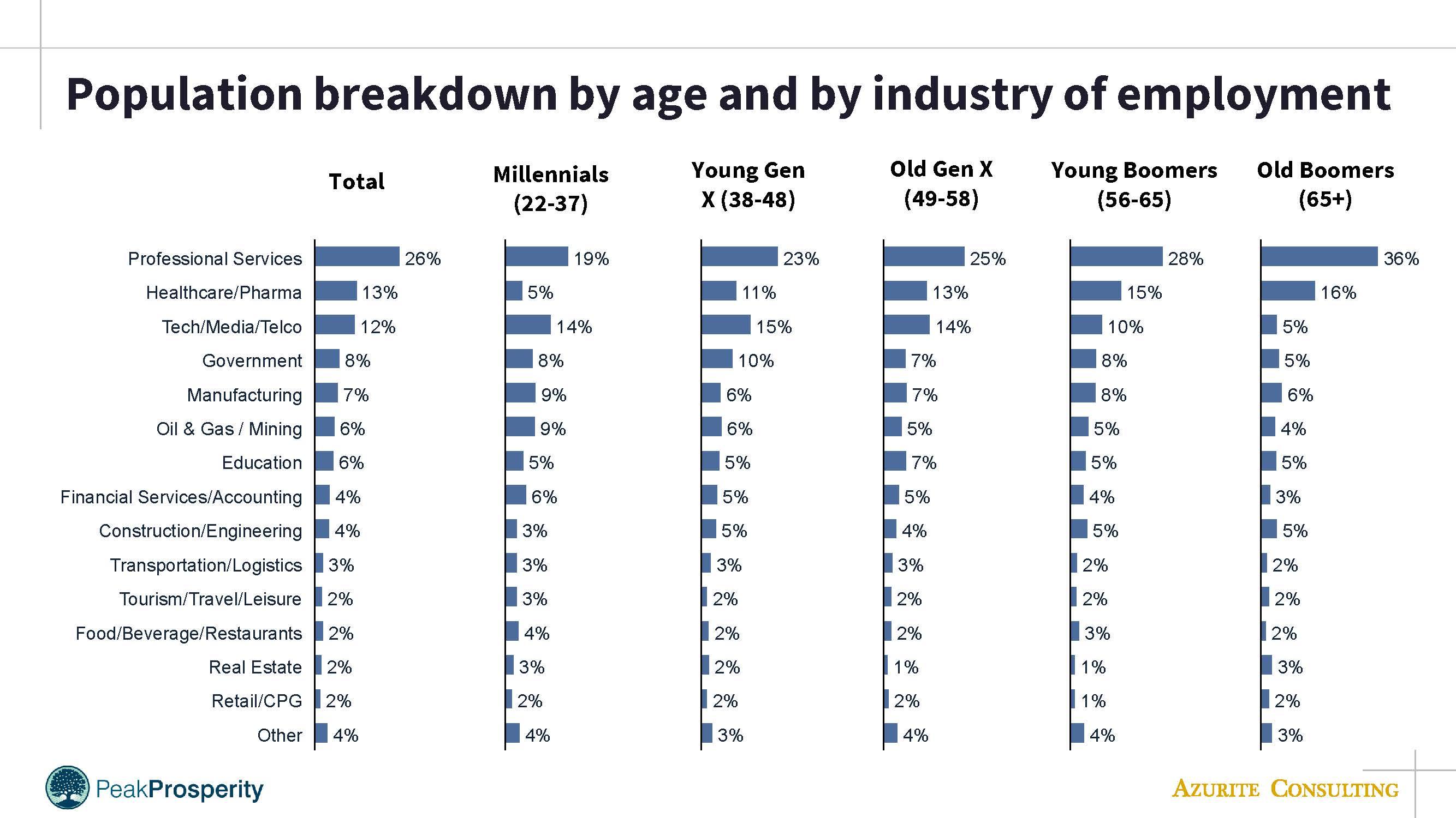 PP population breakdown by age & industry