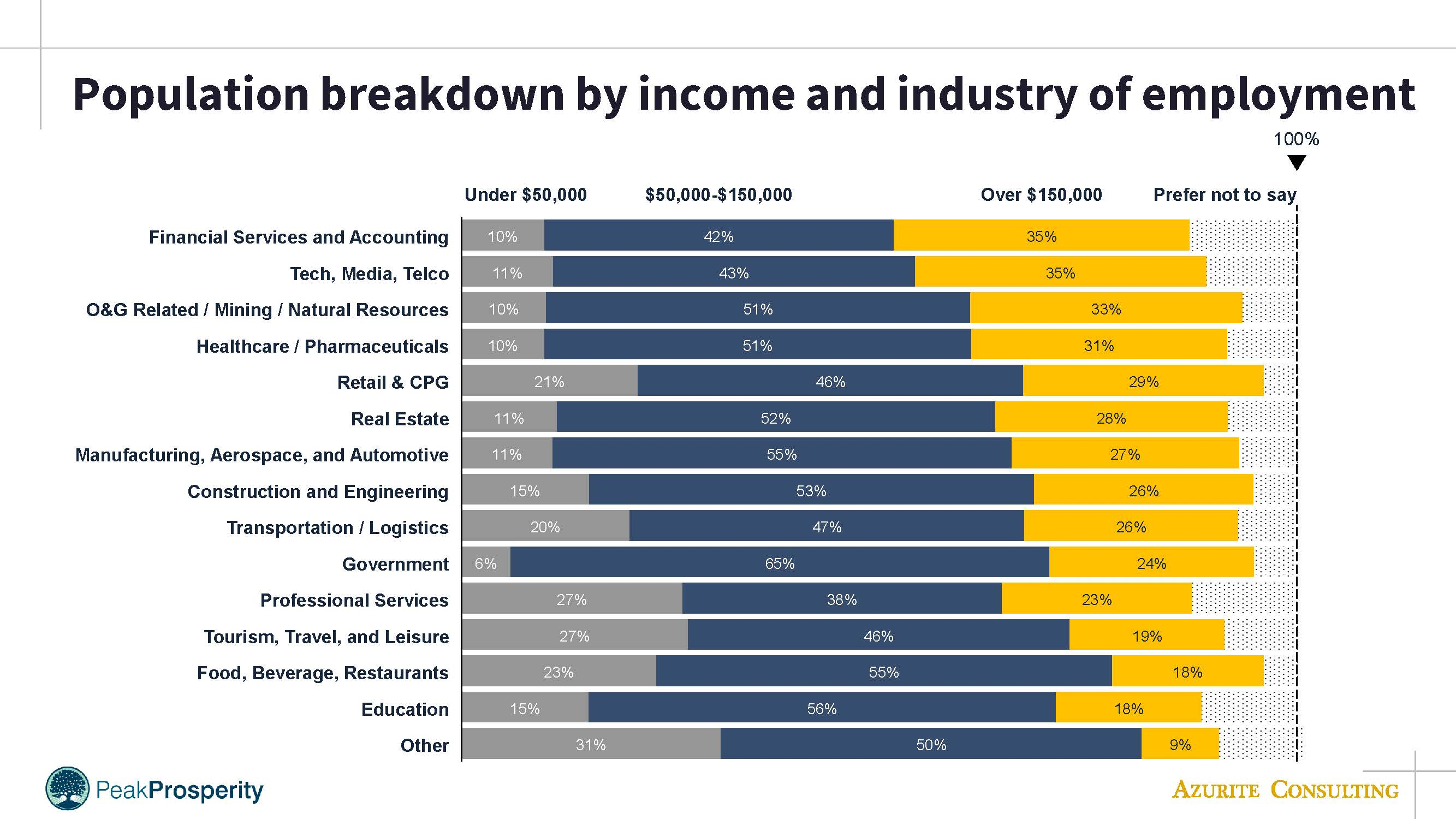 PP population breakdown by income & industry