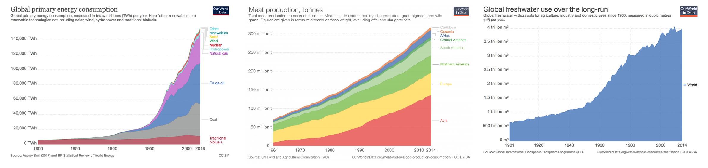resource depletion per capita charts